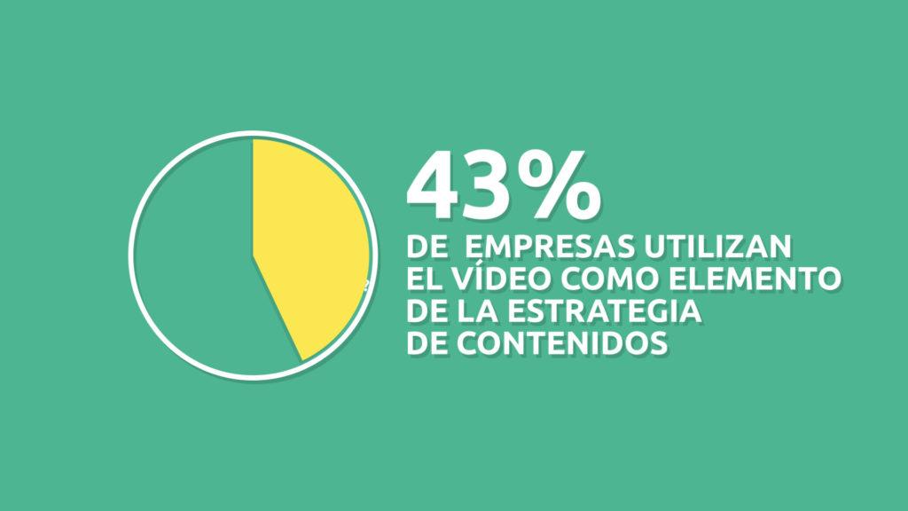 43% de empresas utilizan el video marketing